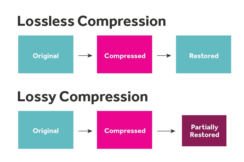 Lossless-vs-Lossy-Compression