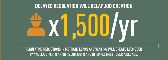 The report finds capturing lost methane will create 1,500 immediate jobs in Canada