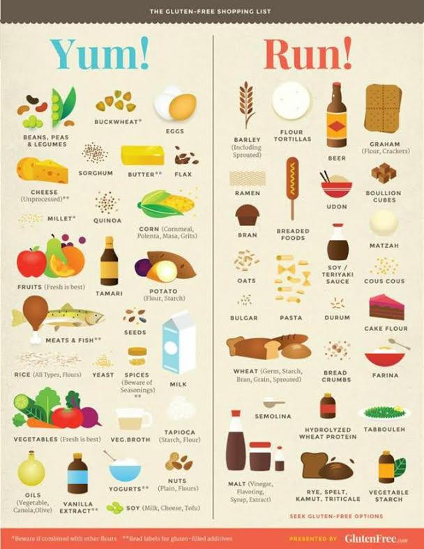 Celiac Friendly Foods,celiac disease,bite sized celiac,gluten free,chicago gluten free,celiac blog, celiac news