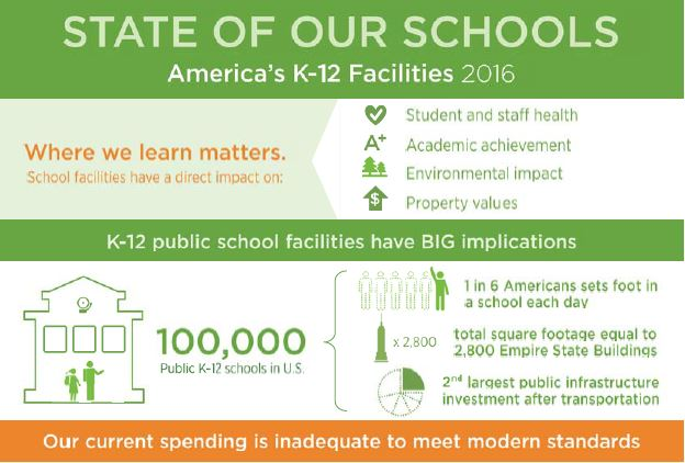 State of Our Schools 2016 InfoGraphic Image for BASIC.JPG