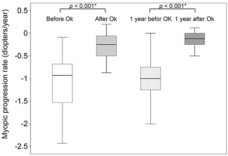 Figure 1.  Myopic progression rates of before and after orthokeratology lens (OK) treatment. The mean myopic progression rate from diagnosis to OK (before OK) is −1.1 D/year, which is significantly higher than −0.3 D/year from OK to last follow up (after OK) (* p  < 0.001, Wilcoxon Signed-Rank test). The mean myopic progression of 1 year before OK is −1.1 D, which is significantly higher than −0.2 D in 1 year after OK (* p  < 0.001, Wilcoxon Signed-Rank test). J Korean Ophthalmol Soc. 2019 Jul;60(7):620-626.  https://doi.org/10.3341/jkos.2019.60.7.620  ©2019 The Korean Ophthalmological Society