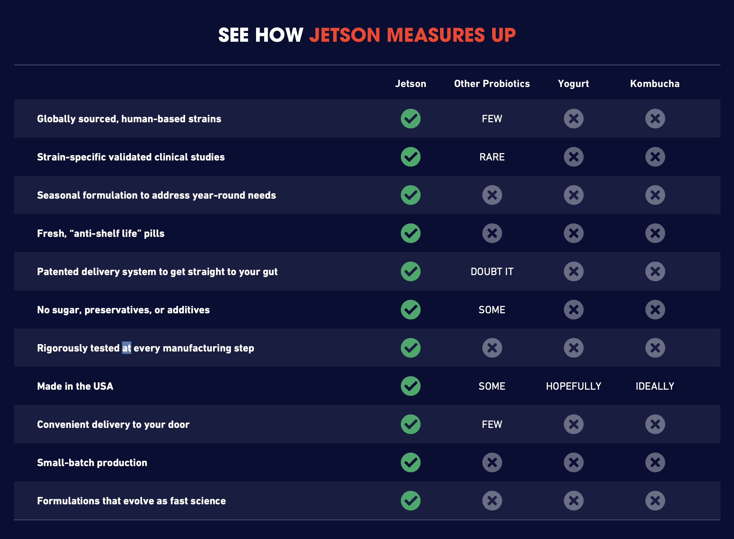 Compare Jetson to other probiotic sources