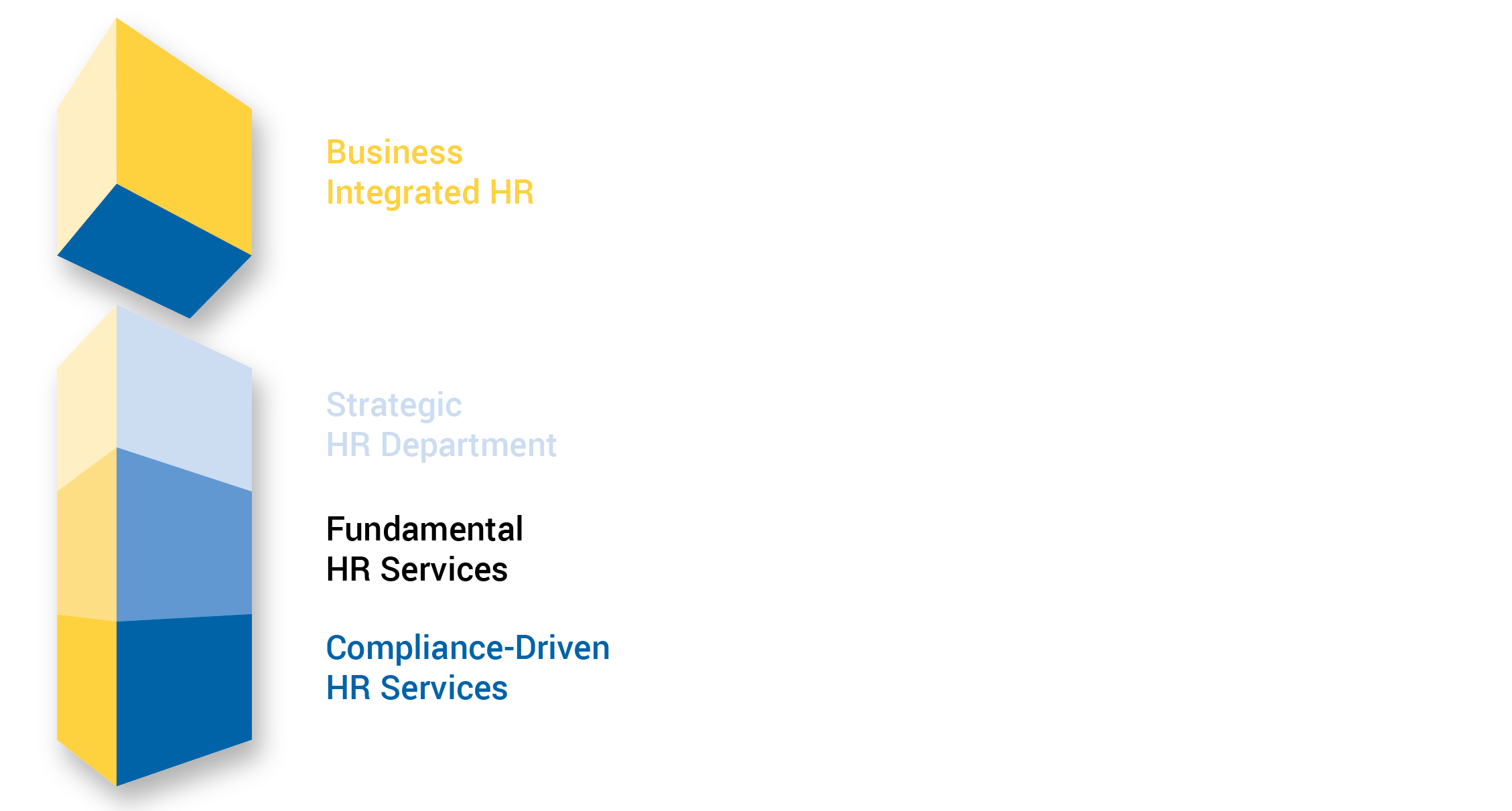 Fundamental Human Resources Services