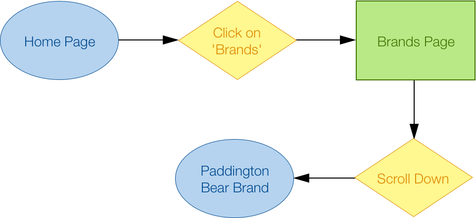 Search for Brands