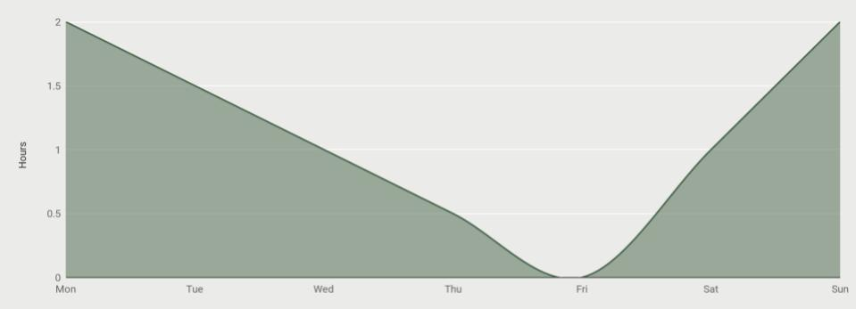 The Galiway Chart.jpg