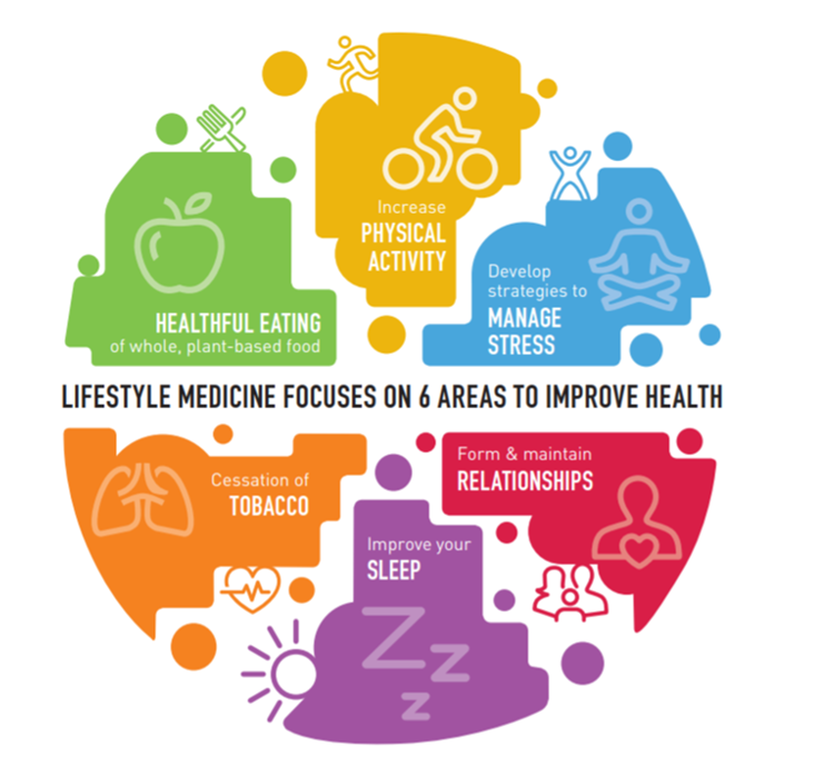 What is Lifestyle Medicine? Patient Education Infographic  (from the American College of Lifestyle Medicine)