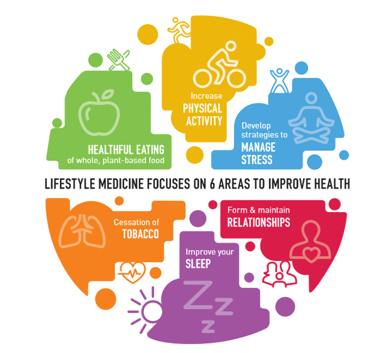 engaging practical health talks on the latest science in lifestyle medicine -
