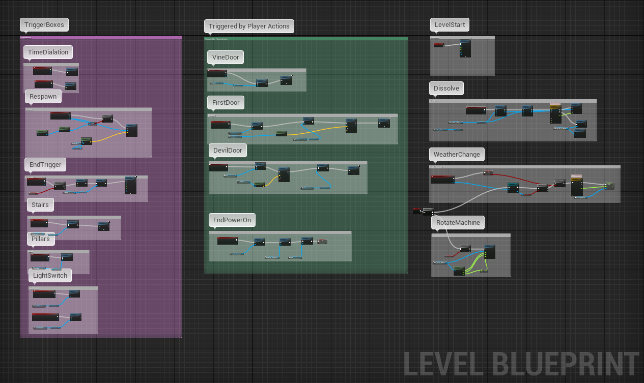 LevelBlueprint.PNG