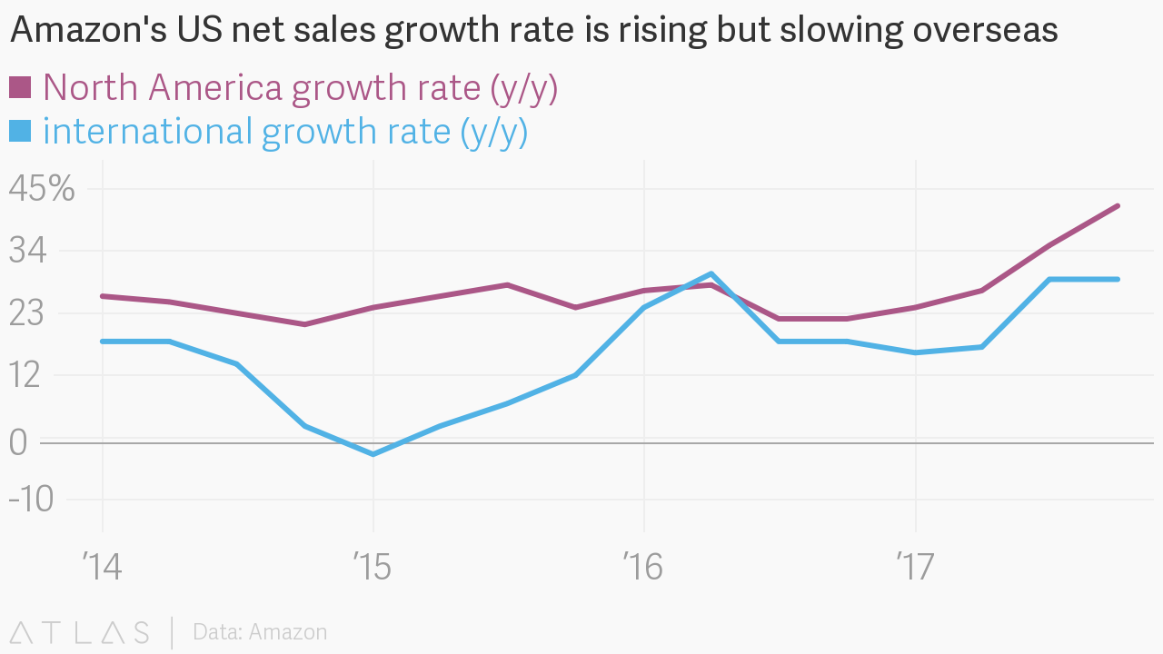 amazon sales growth slowing.png
