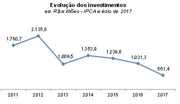 Fonte: Finanças dos Municípios Capixabas 2018