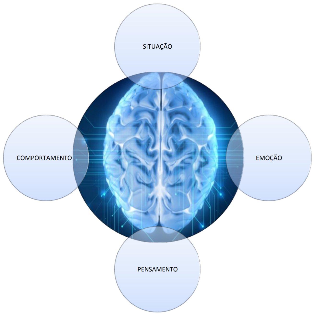 terapia cognitivo comportamental.jpg