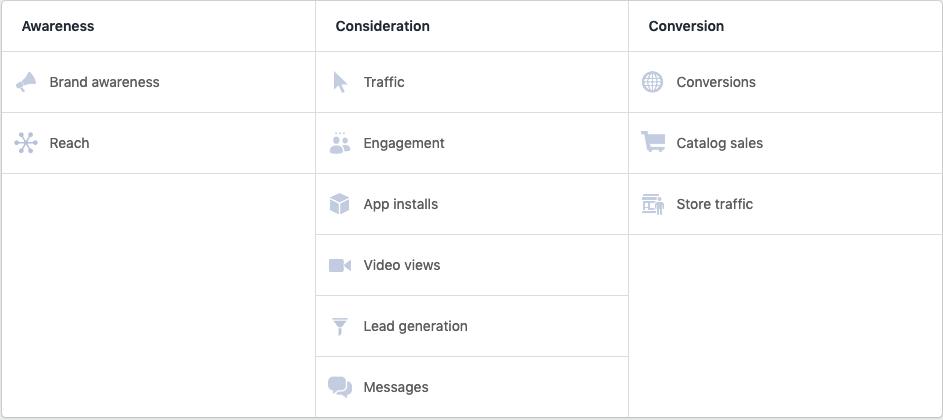 ULIKE KAMPANJEMÅL: Når du skal velge kampanjemål gir Facebook deg elleve ulike valg. En kampanjestruktur med tre ulike mål vil gi deg en salgsmaskin.