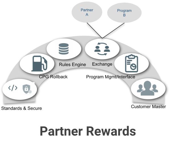 Partner-Rewards.jpg