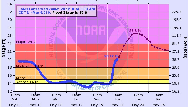 hydrograph_neosho_river_valley_miller_pecans