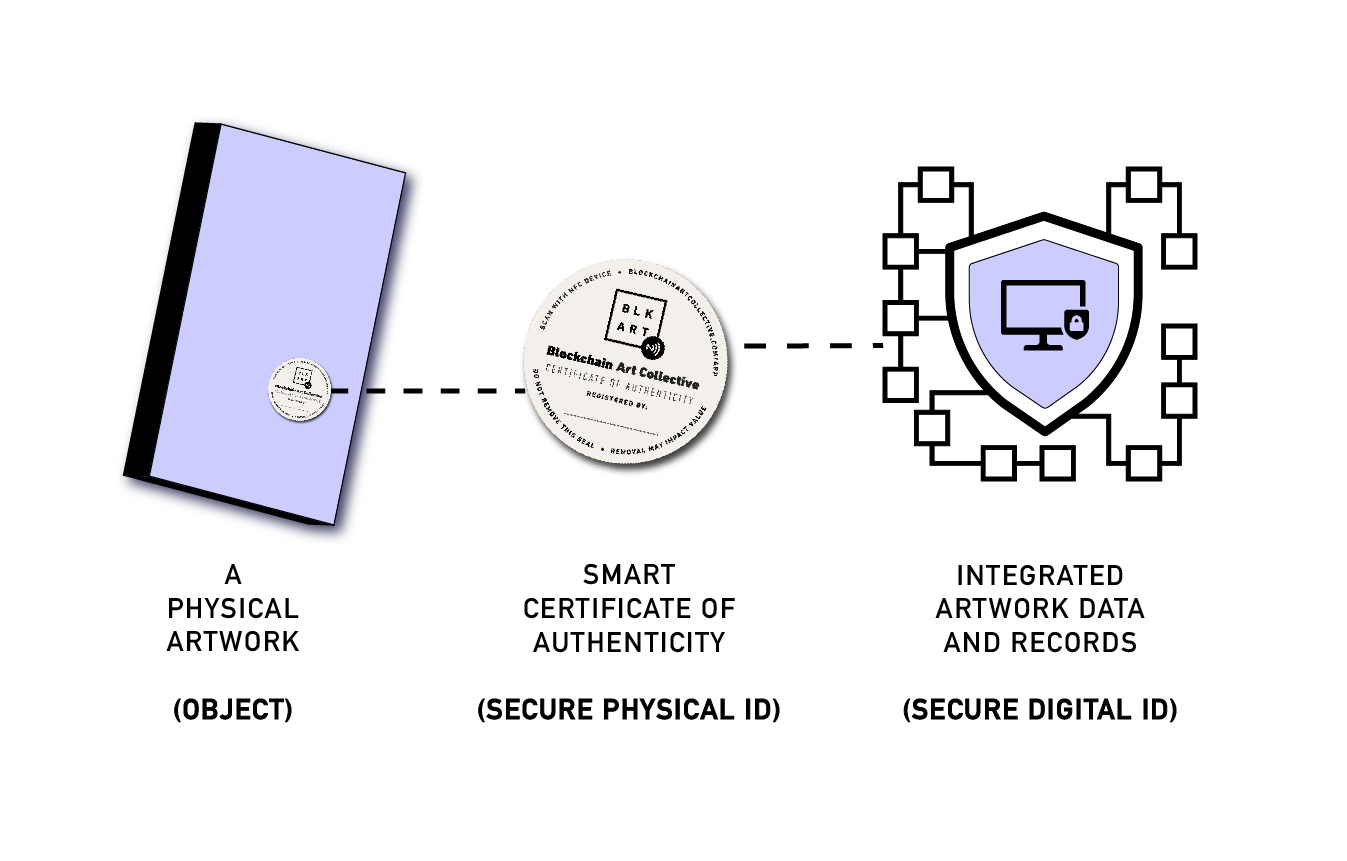 Blockchain Art Identity Diagram