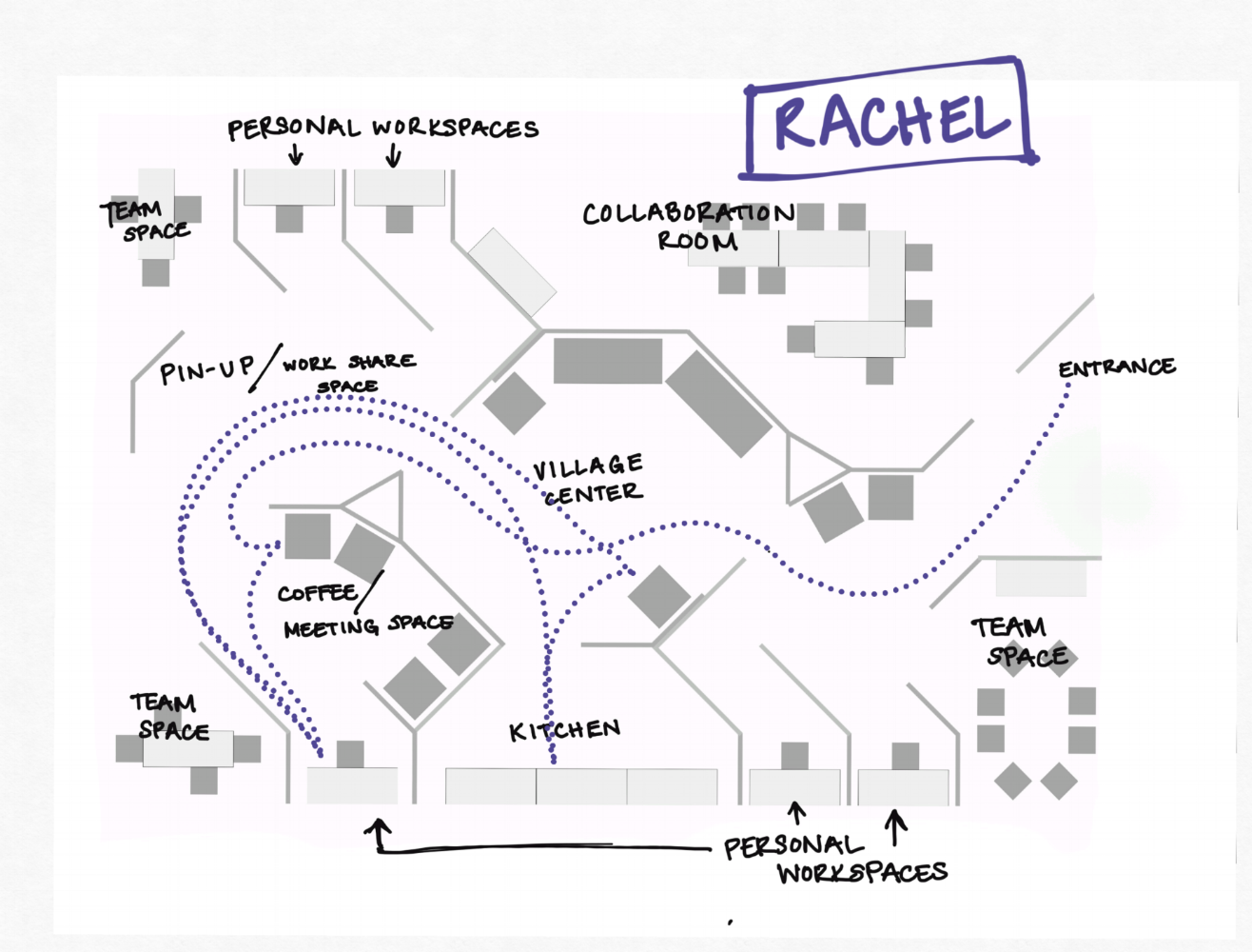 Rachel requires many different types of work areas. She begins her day by having coffee and answering emails, and then moves into an individual workspace to sketch. She likes to go take breaks and interact in the village center before or after she uses the kitchen.