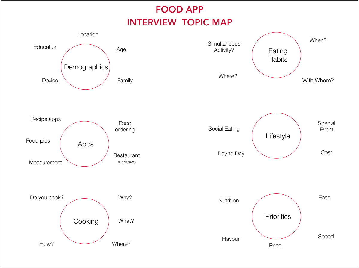 Topic Map Interview .png