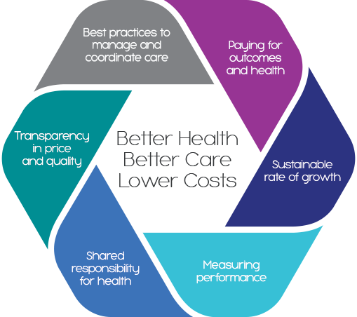 BetterHealth_LowerCost_Better_Patient_Outcomes.png