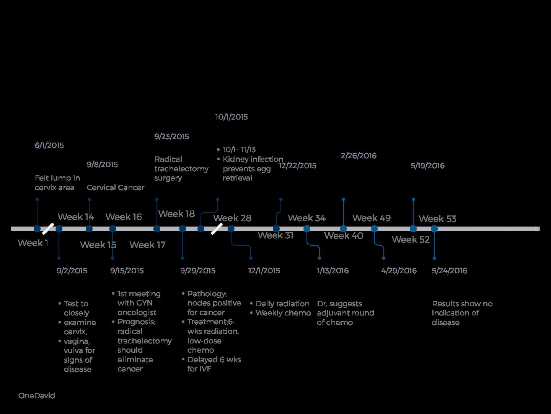 CERVICAL Mila Timeline .png