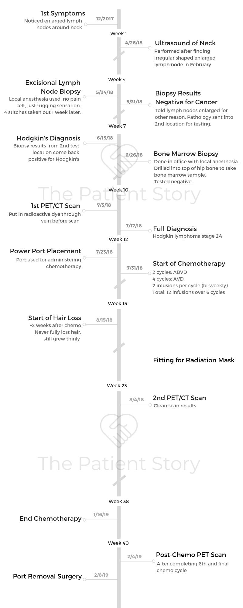 Wade Timeline.png