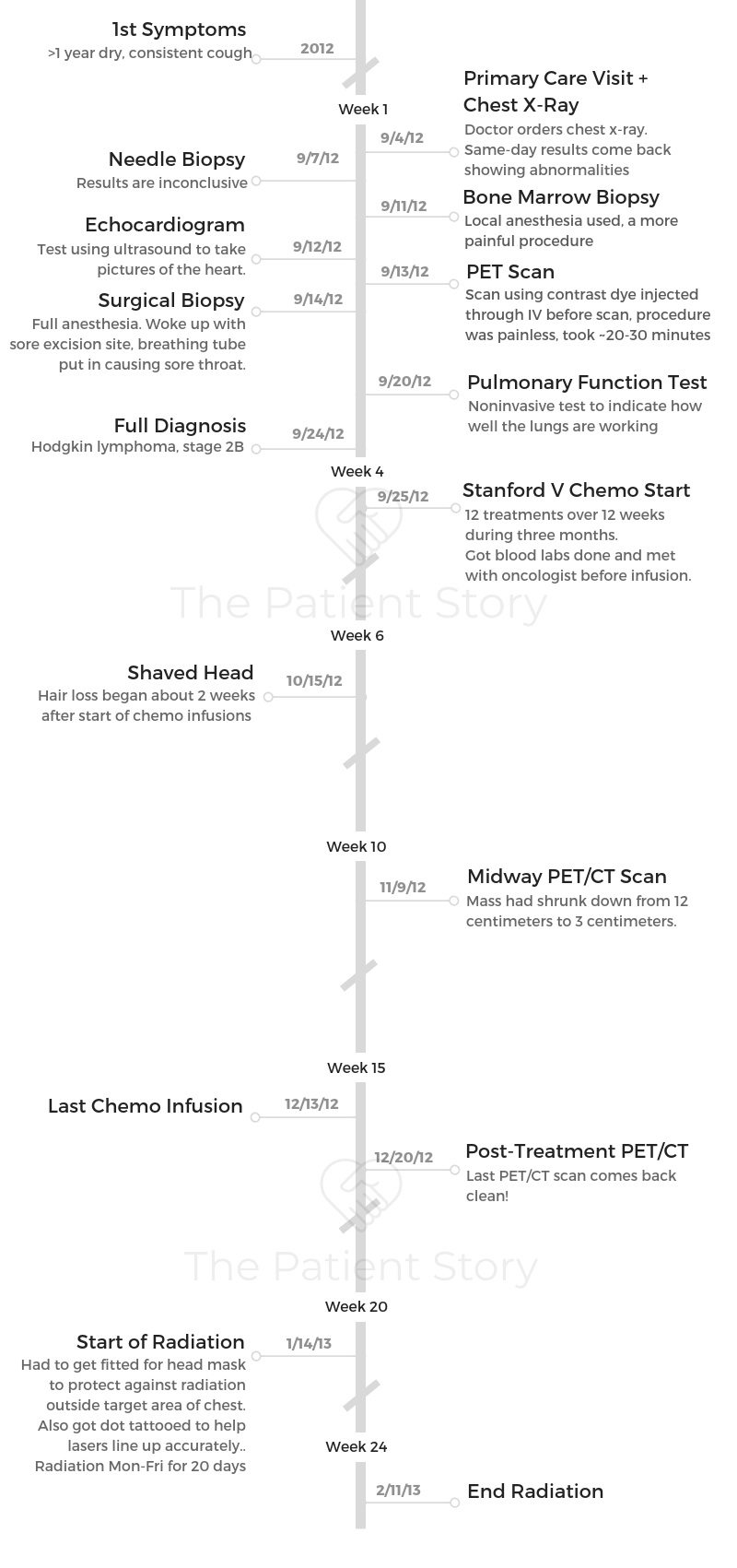 Ou+Timeline.jpg