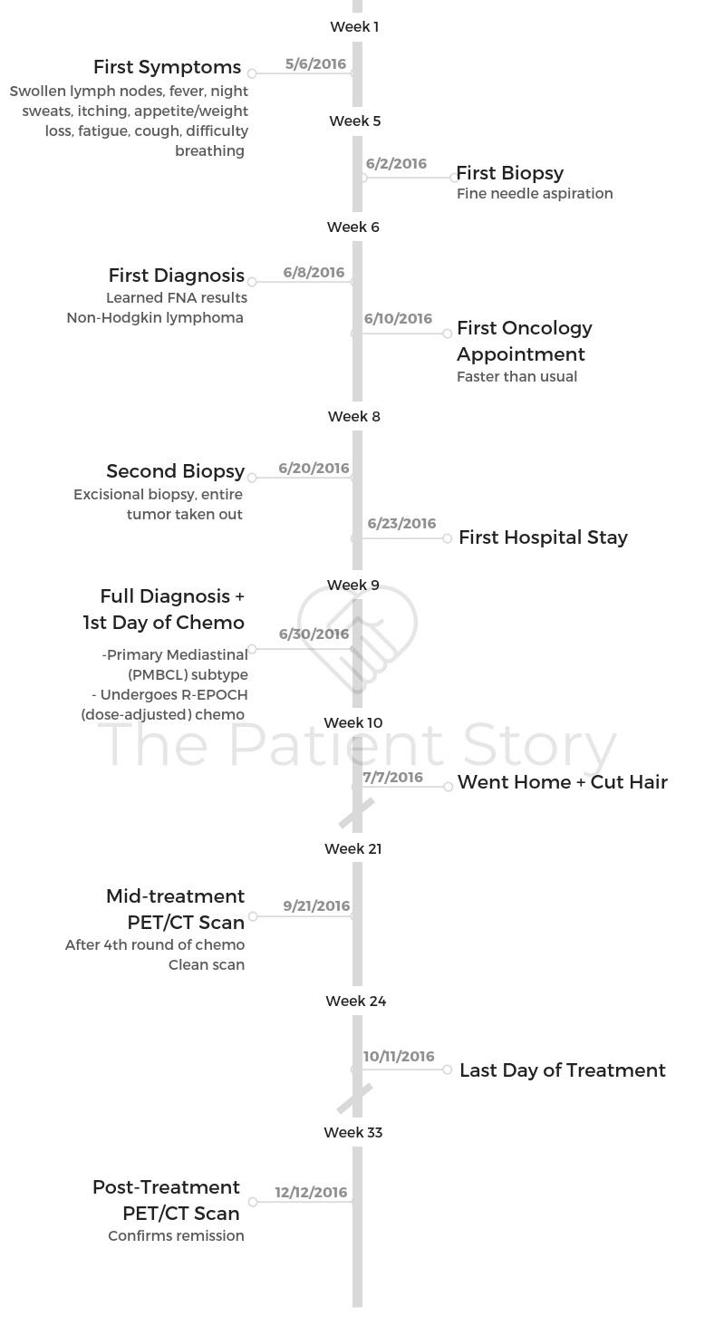 Arielle+Timeline+WM.jpg