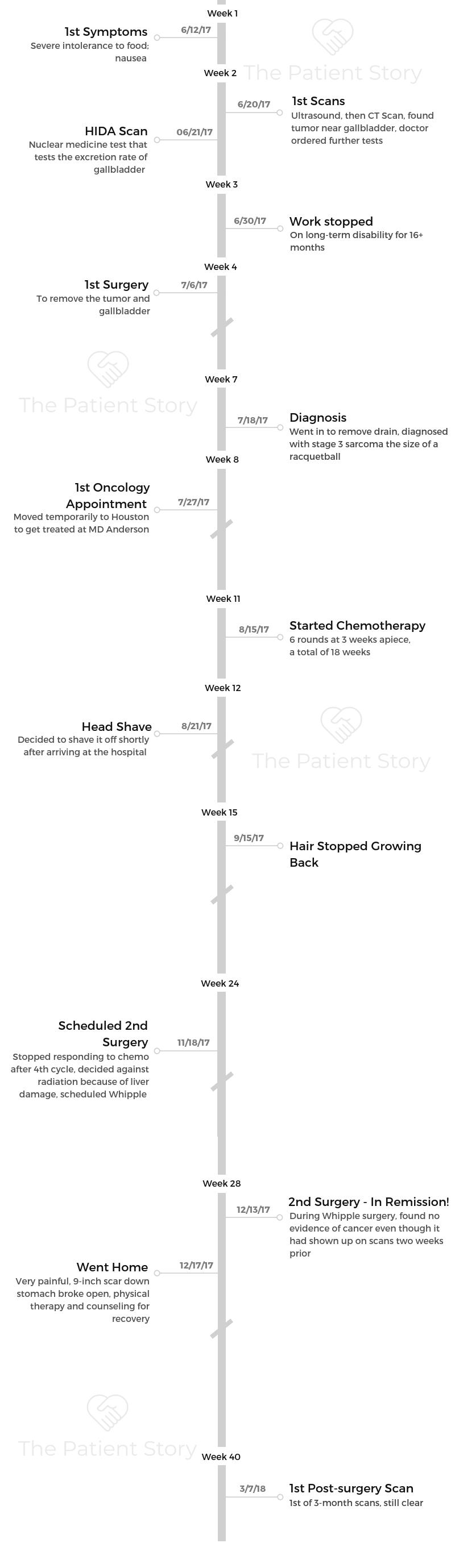melissa-humphrey-timeline.png