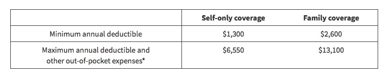 HDHP Deductible & Out-of-Pocket Maximum Requirements