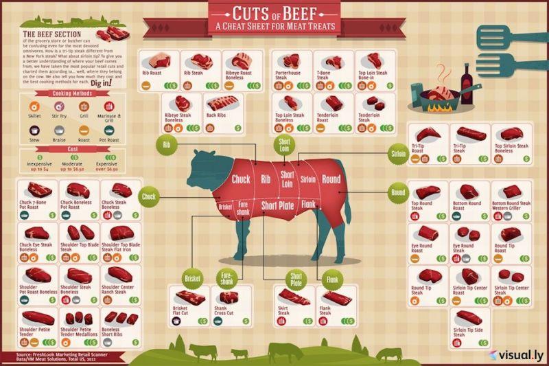 Beef cut sheet diagram.jpg