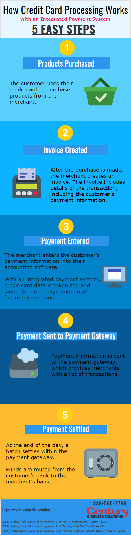 CENTURY BUSINESS SOLUTIONS:how credit card processing works with an integrated payment system -
