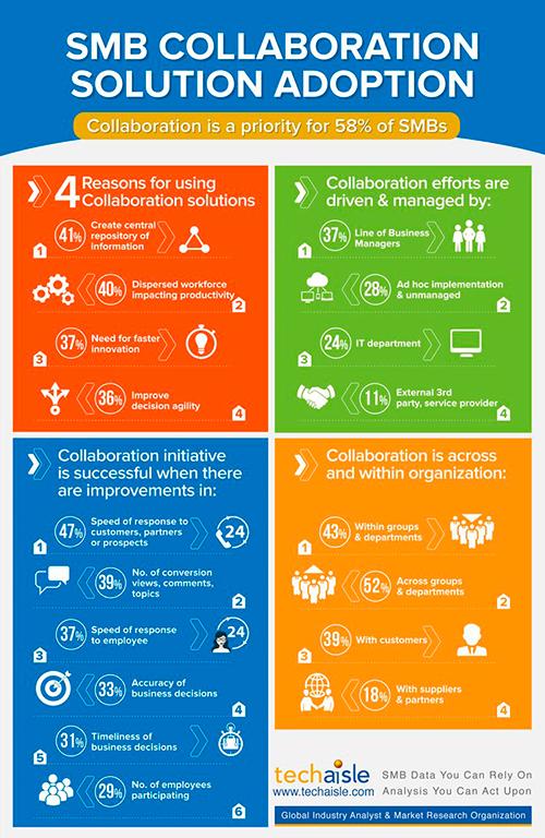 smb-collaboration-adoption-techaisle-infographics-low-res-500px.jpg