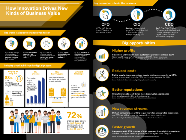 how-innovation-drives-new-kinds-infographic-ap.png.adapt.620_465.false.false.false.false.png