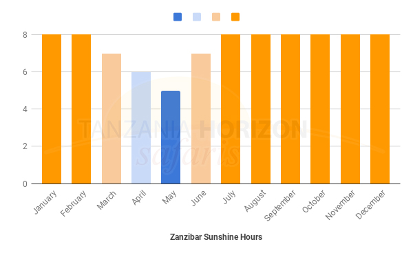 Zanzibar Average SUNSHINE HOURS