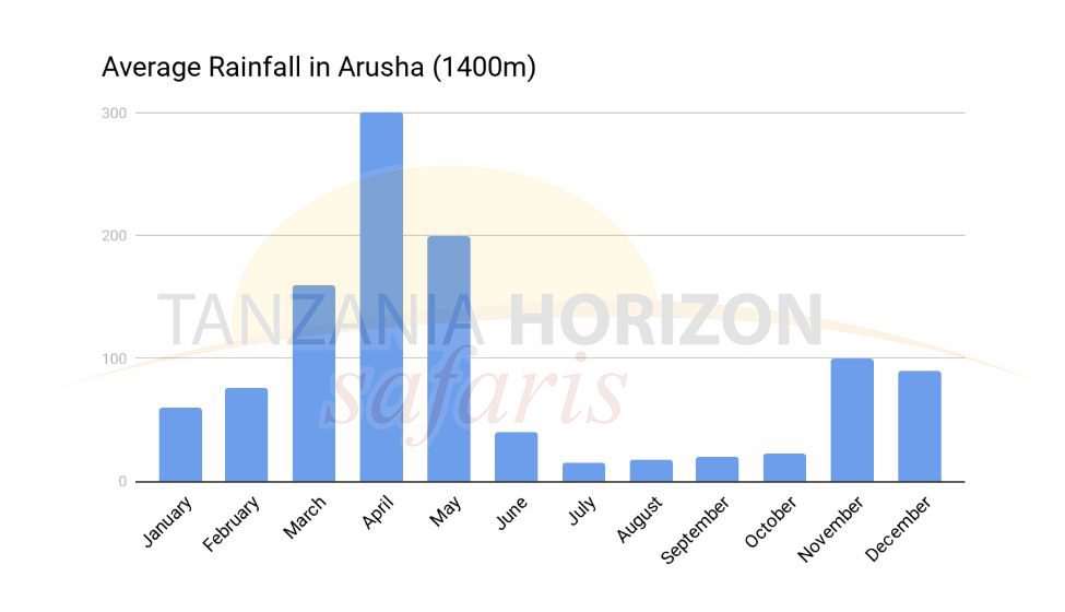 Average Rainfall Arusha