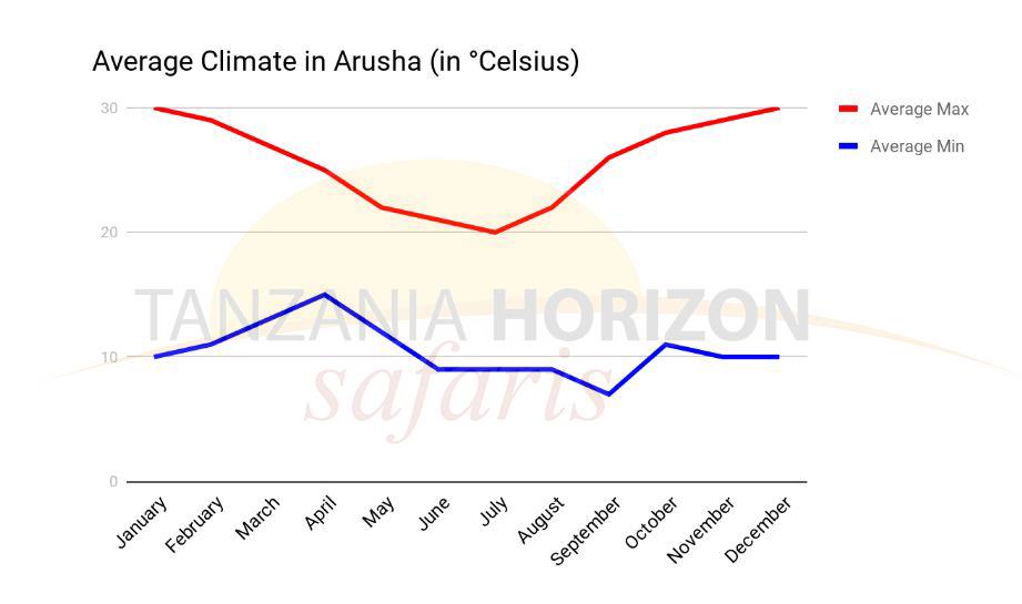 Average Temperatue Arusha