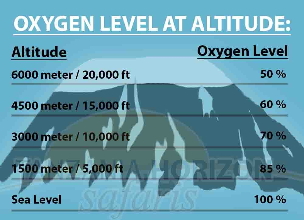 OXYGEN LEVELS ACCORDING TO ALTITUDE