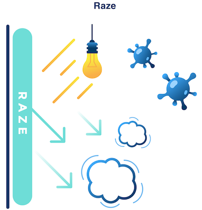 Raze - Raze's proprietary chemical design enable us to produce a powerful photocatalyst action under both sunlight and visible light. Furthermore, there will be continuous effect for 8 hours even without light!
