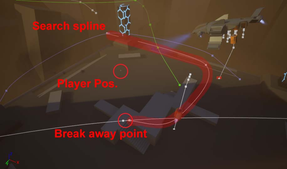 A example of fully generated spline. Player initiate Behavior at break away point. Making the Boss rotate towards the player while following the search spline.