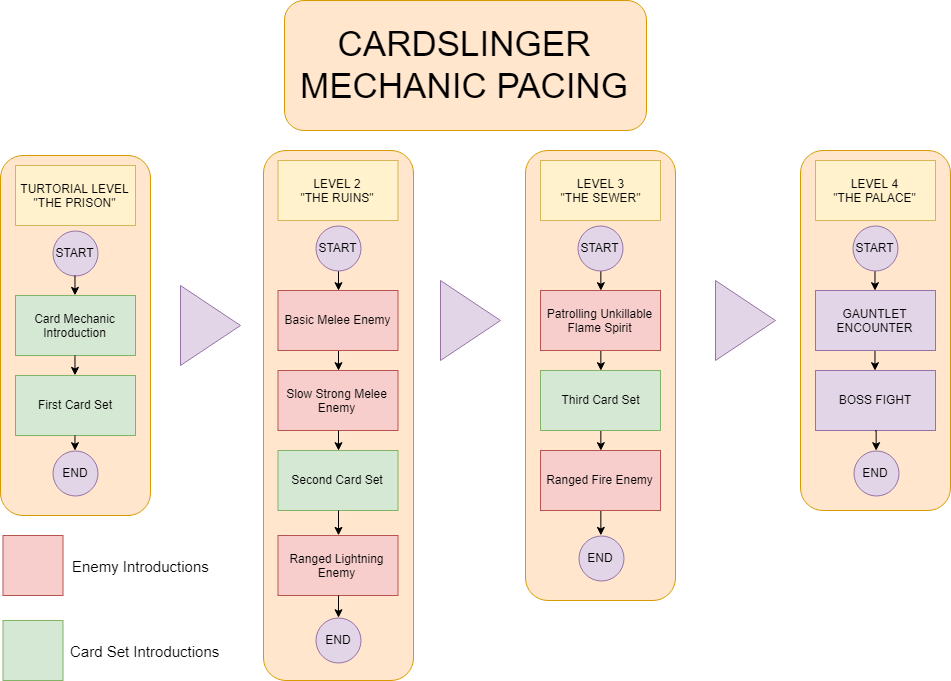 The diagram shows when each encounter mechanic and player card set was introduced. It was very important that each level had something new to bring to the table.