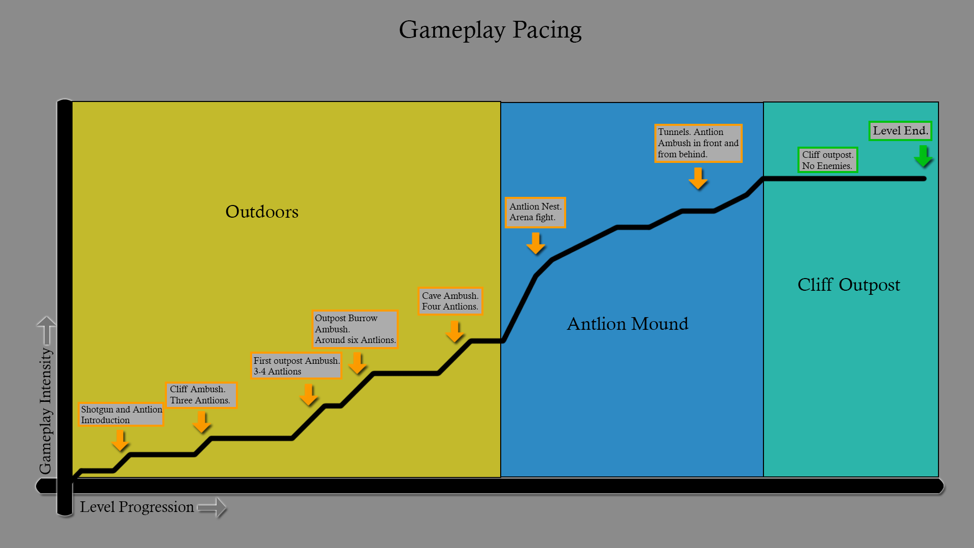 GameplayGraph.png