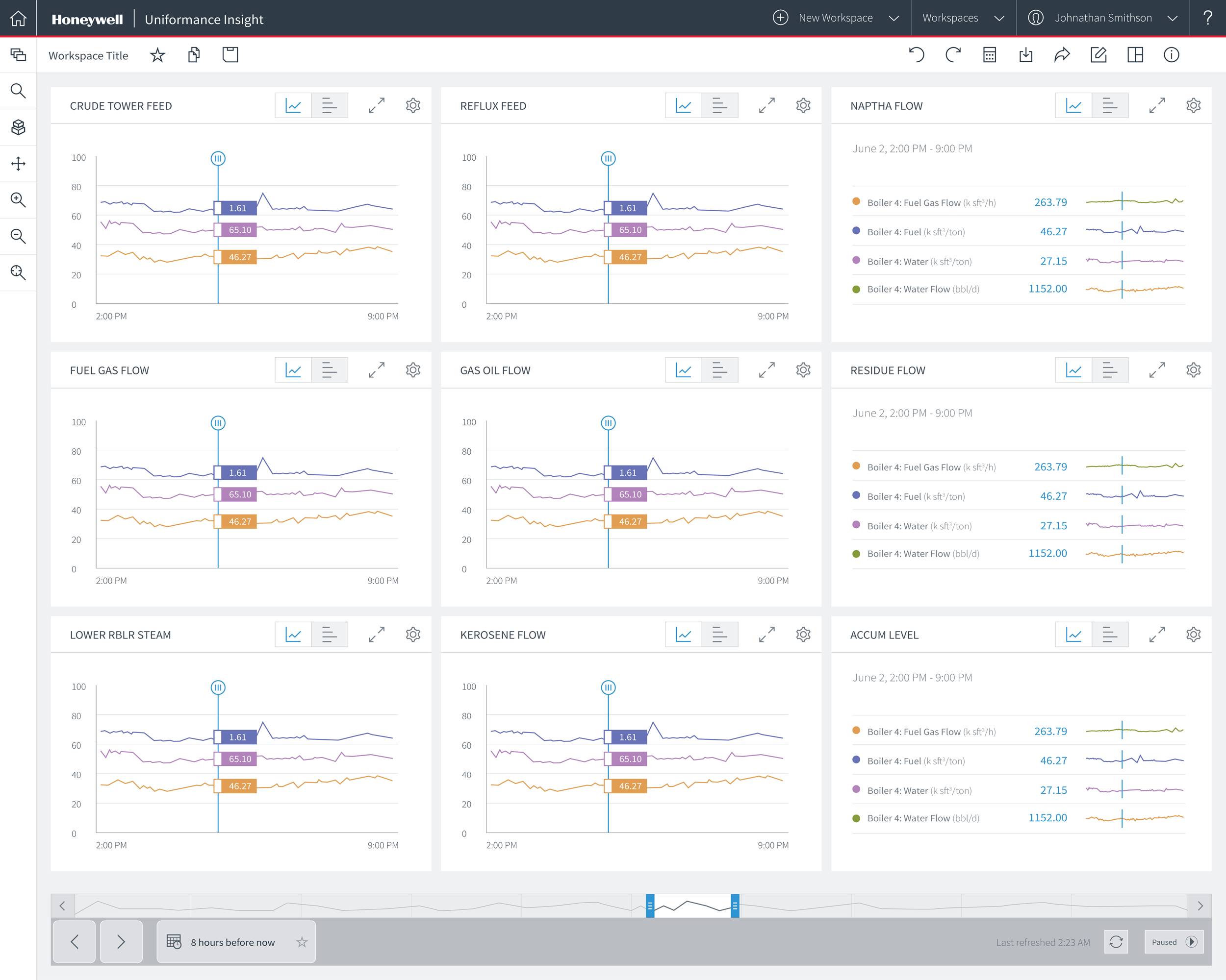 Uniformance Insight is a data visualization and analytics tool for the process industries. This is a released product.