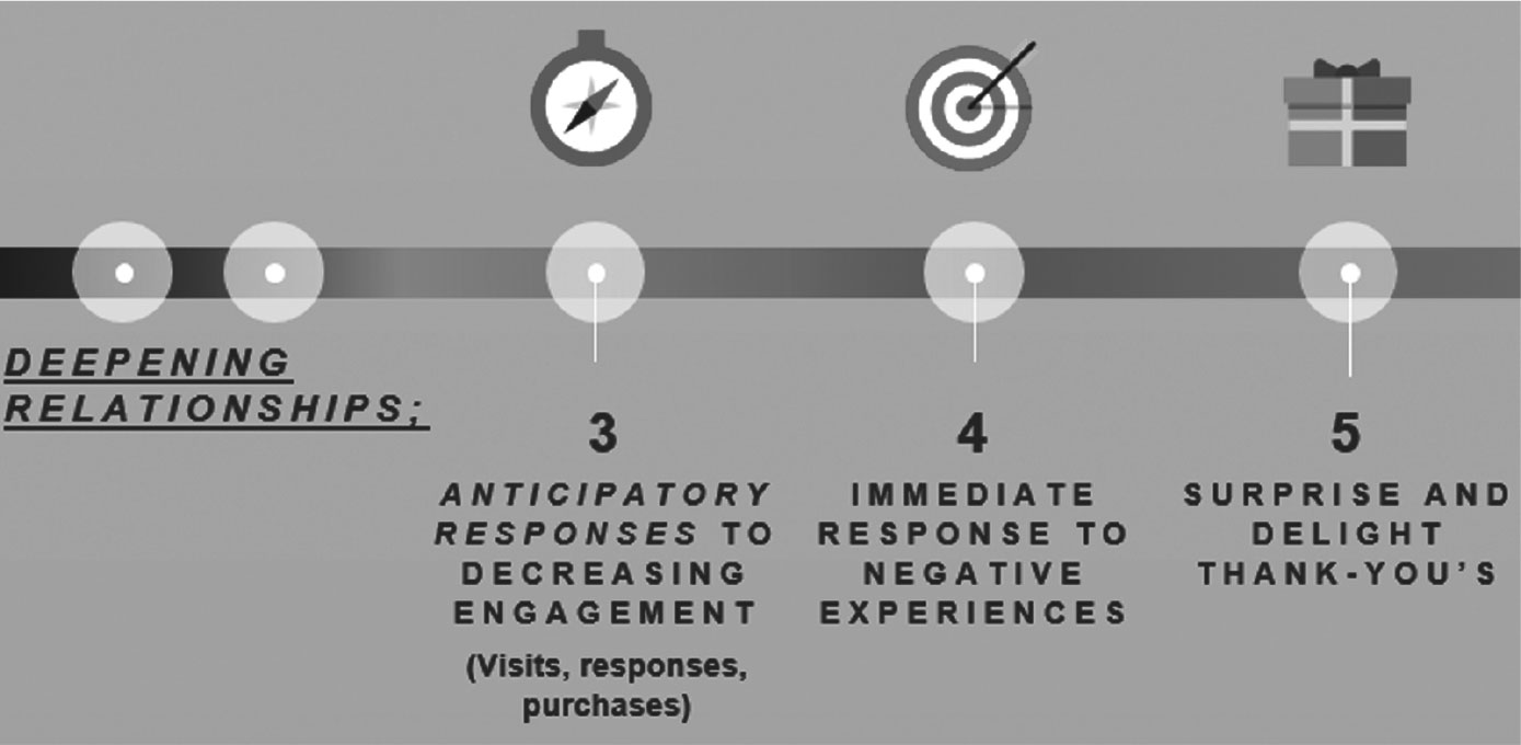 Figure 4: Deepening the Relationship; Steps 3, 4 and 5