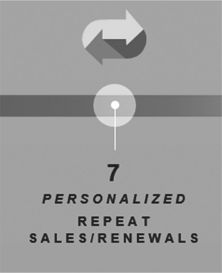 Figure 6: Step 7–Personalized Repeat Sales/ Renewals