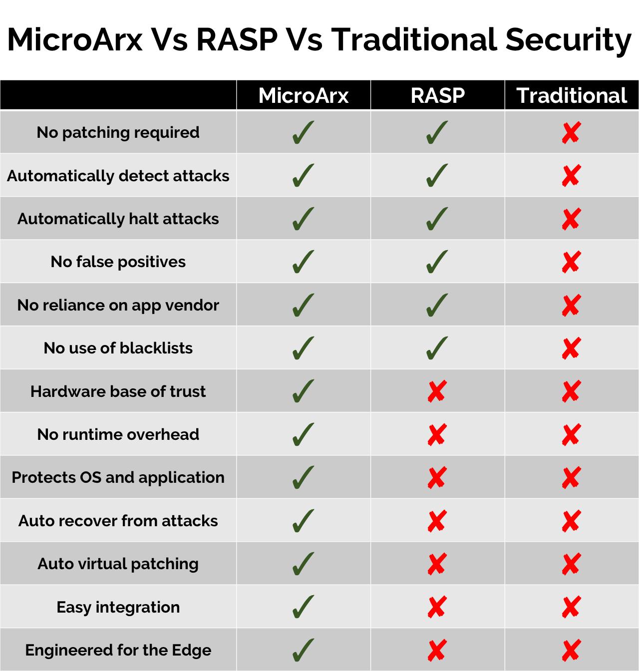 MicroArx Zero Day Defense is RASP for the Edge