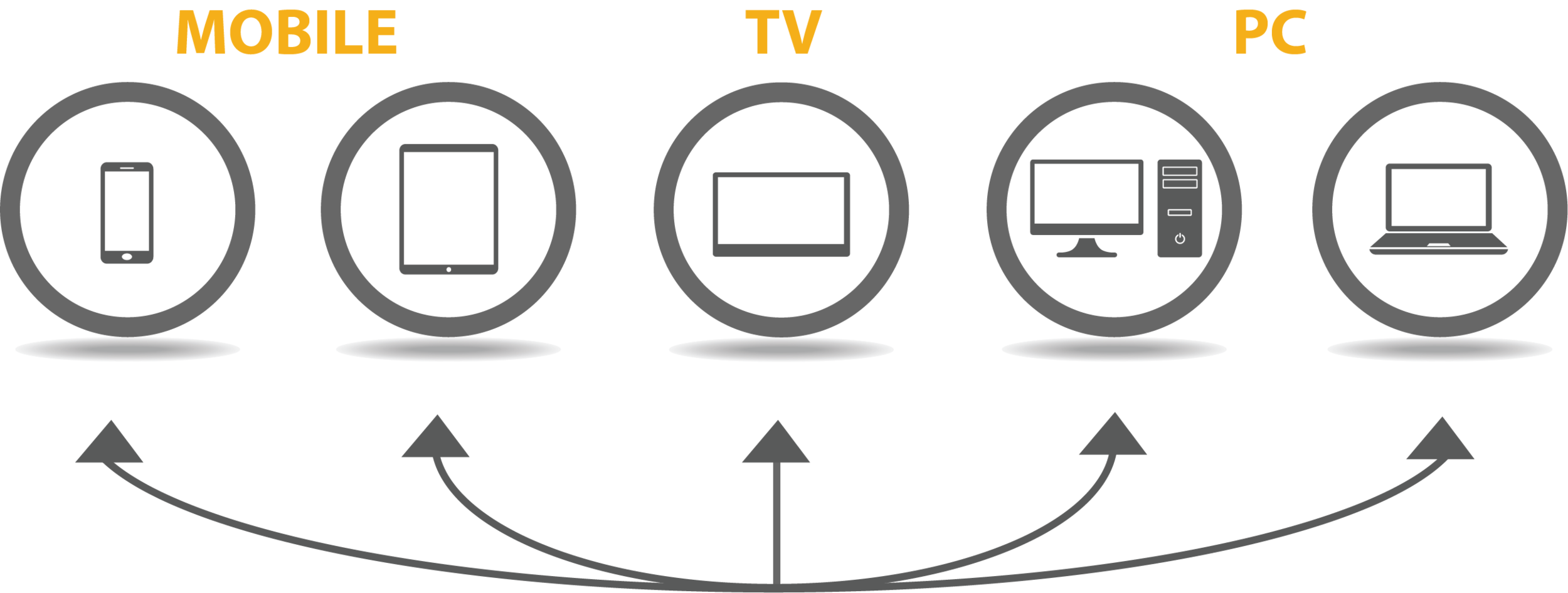 On a simplistic level, Intent IQ's patented Dynamic Device Graph allows partners to identify the same user across their different screens.