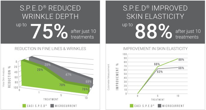 Image ©CACI International, S.P.E.D® is clinically proven to deliver faster, better and longer lasting results.  Read the Independent Clinical Study .