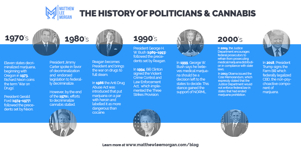 History Of US Politicians & Cannabis.jpg