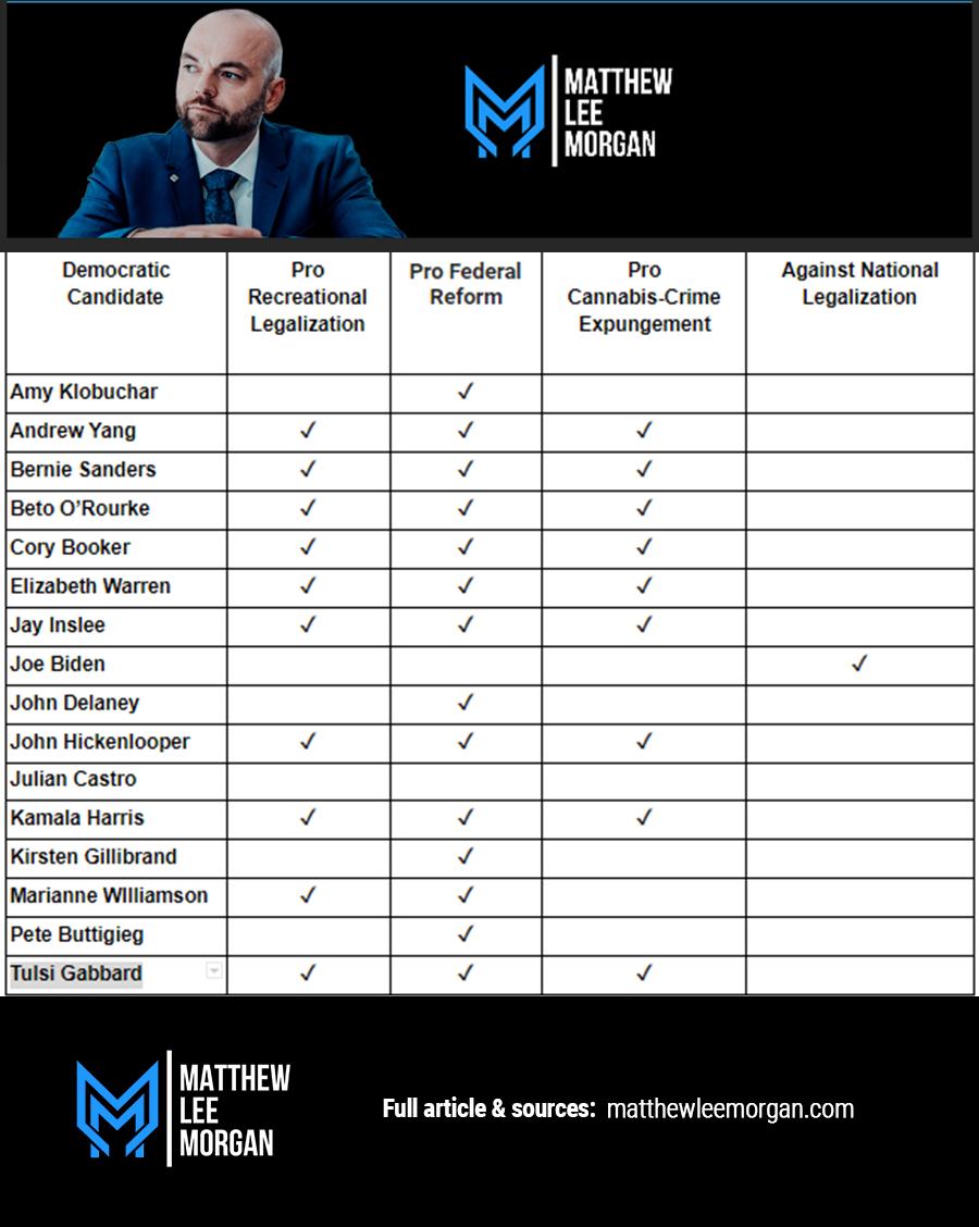Democratic Candidate Marijuana Stance List