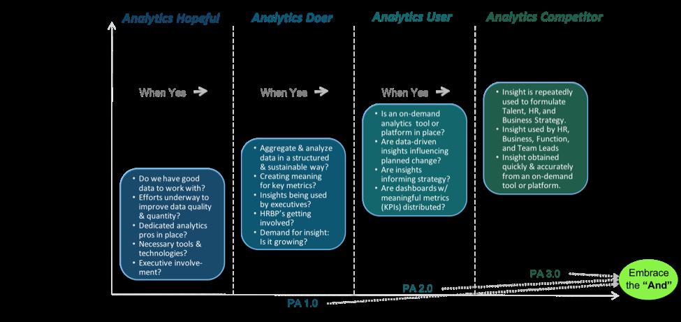 People Analytics 3.0