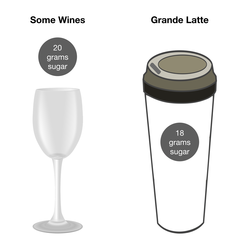 Wine vs. Latte